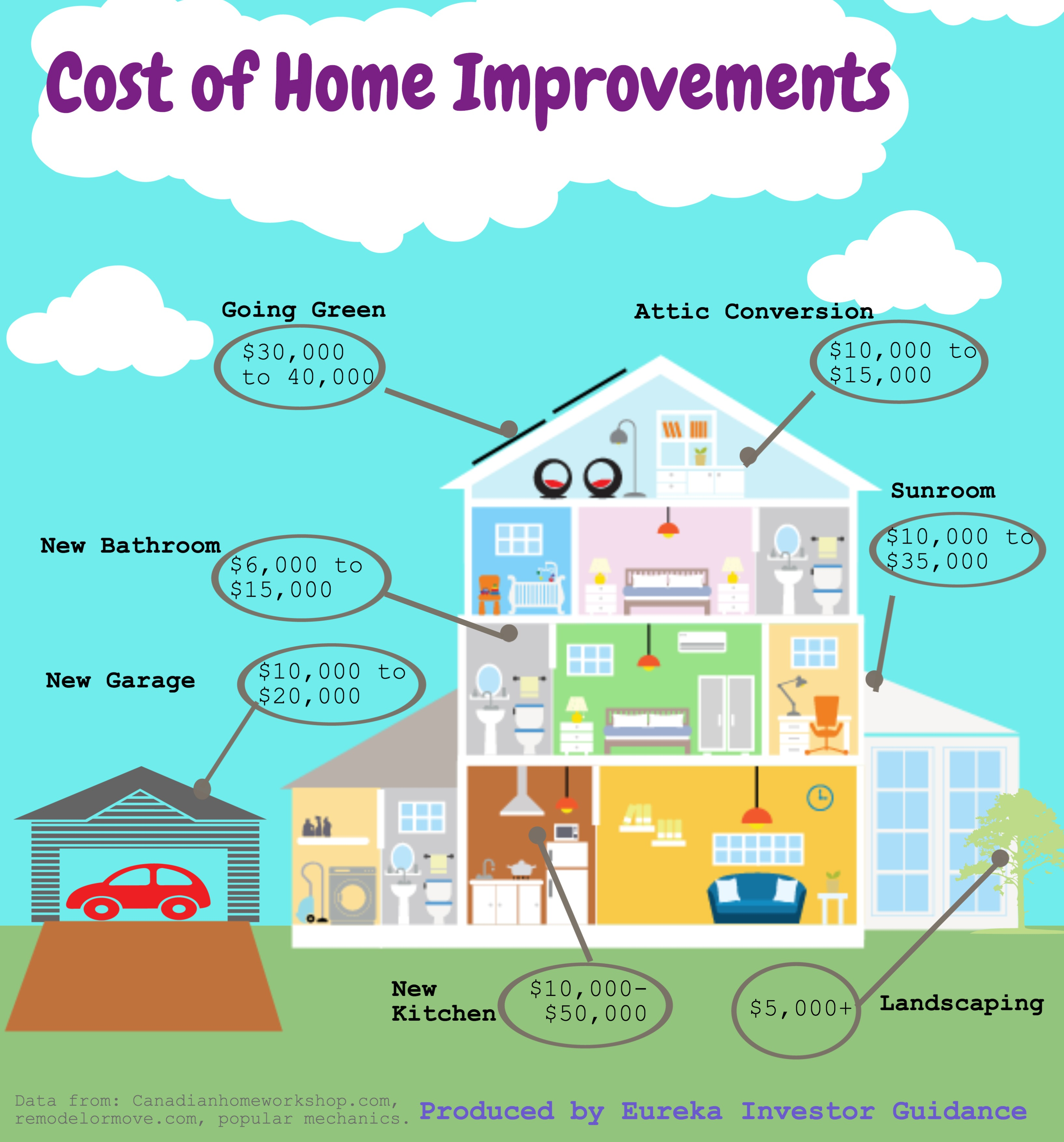 Cost of Home Improvements Eureka Investor Guidance